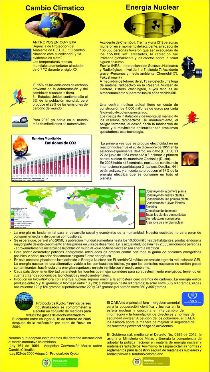Energia Nuclear Vs Calentamiento Global