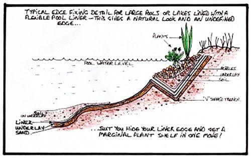 flexible pond liner and V notch edging