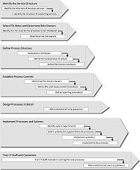 26 best images about itil on pinterest productivity a for Itil implementation plan template