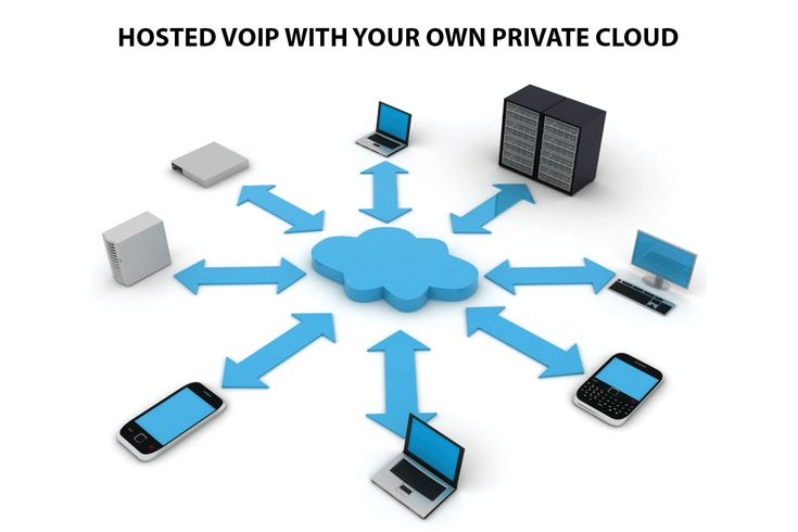 Private Cloud Hosted VoIP