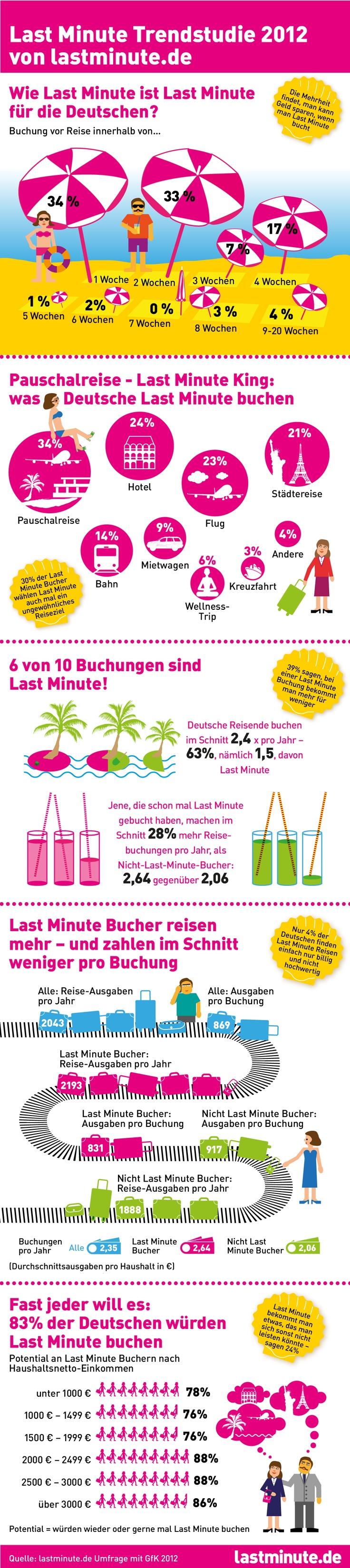 Last Minute Urlaub Infografik    http://www.lastminute.de    © lastminute.de