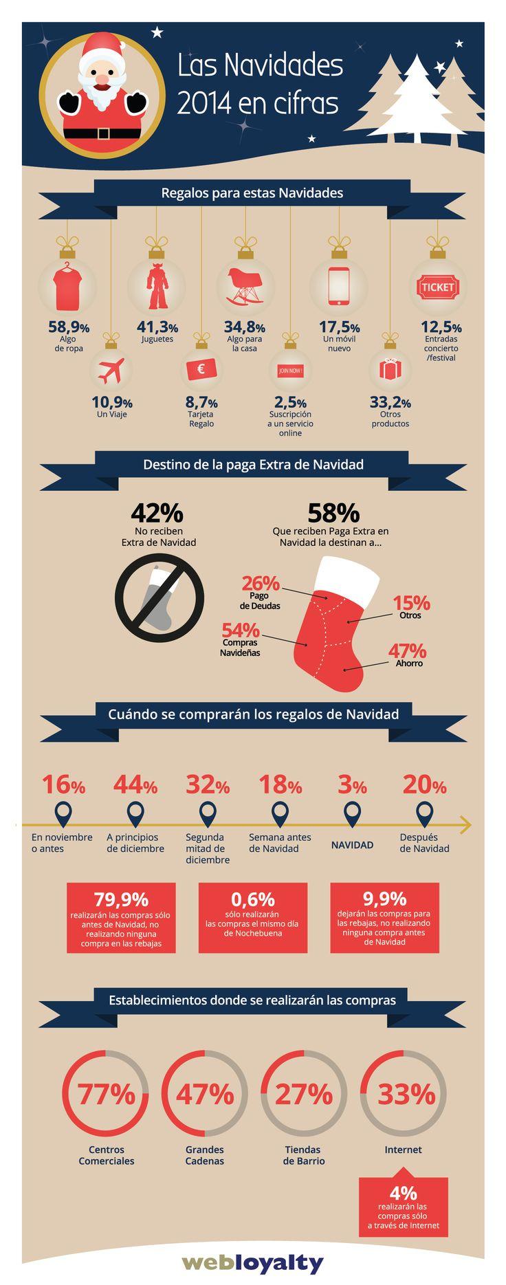 Las Navidades 2014 en cifras: Cuál será el regalo estrella de las Navidades? En qué gastaremos los españoles la paga extra? ¿cuándo iremos de compras navideñas?
