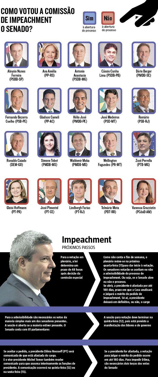 Como votou a comissão de Impeachment do Senado? (07/05/2016) #Política #Senado #impeachment #Dilma #Infográfico #Infografia #HojeEmDia