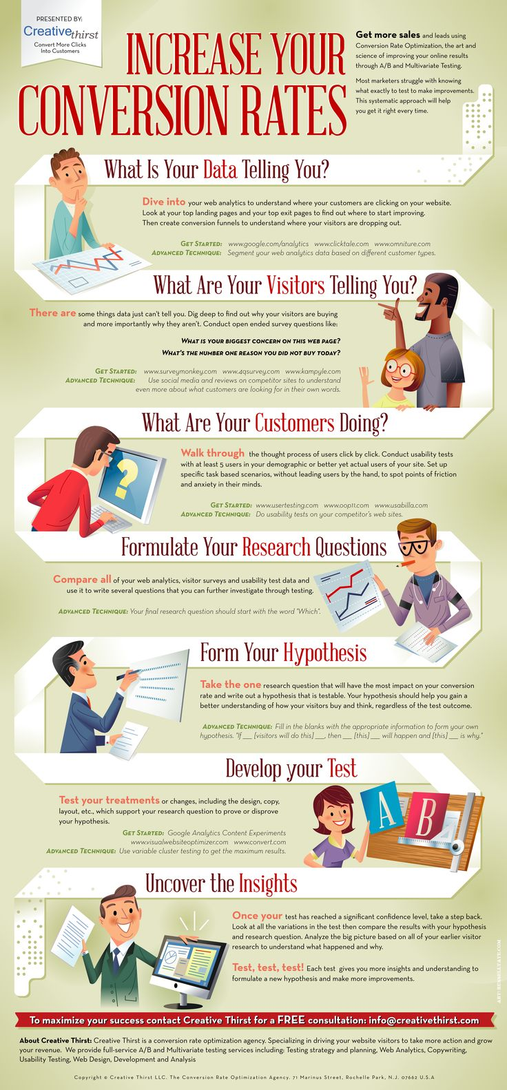 Infographic chart explaining the steps involved to increase sales and leads using CRO