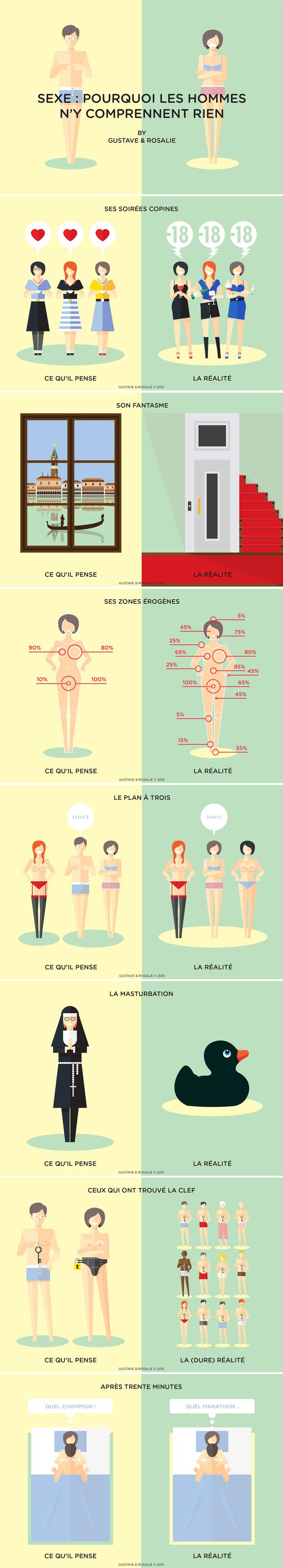 [#infographie] Sexe : pourquoi les hommes n′y comprennent rien  by Gustave & Rosalie