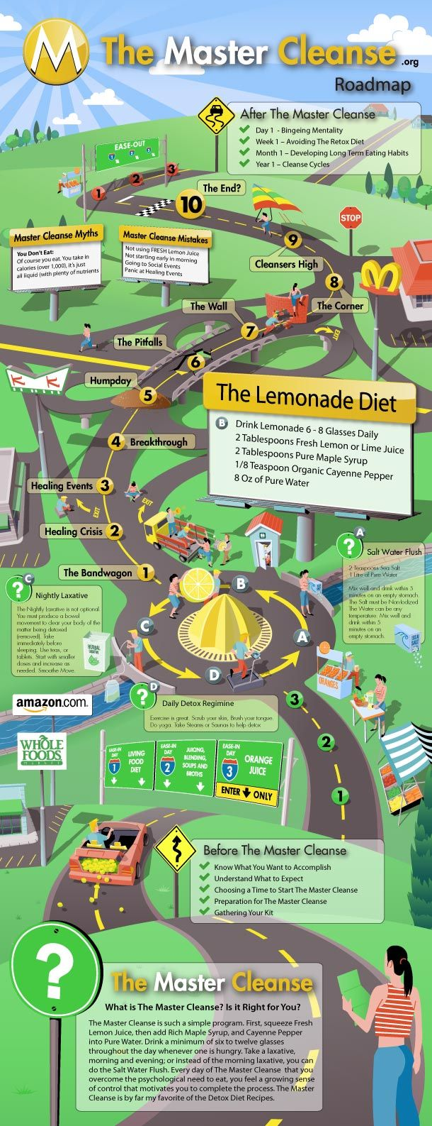 The Master Cleanse Roadmap is your quickstart guide to what The Master Cleanse is, and exactly how to do it. This Roadmap is an Infographic which communicates both visually with graphics and with supporting text. If you like this Inforgraphic or Infographics in general, check out this great website: Cool Inforgraphics You Can Download The …