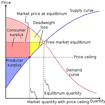 This graphic is useful for microeconomics and deadweight loss.