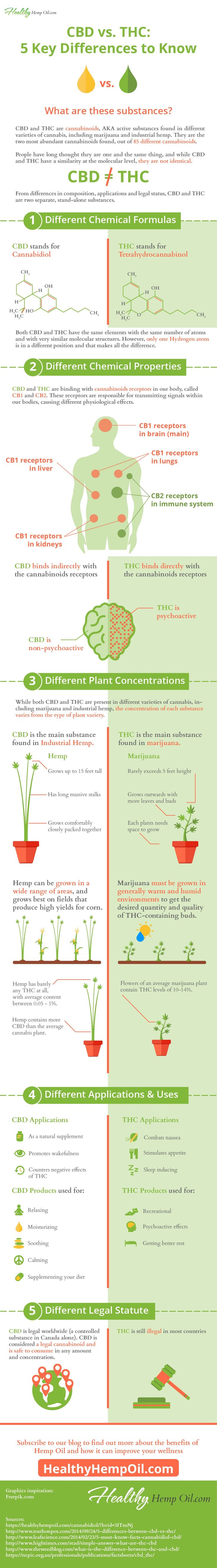 CBD vs THC - Healthy Hemp Oil.com