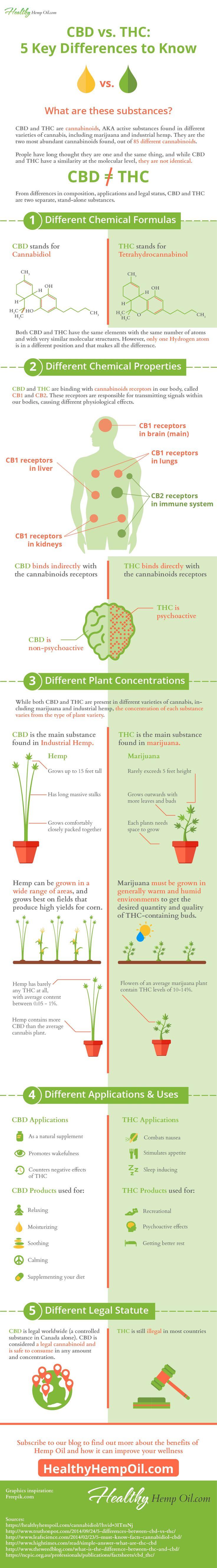CBD vs THC - Healthy Hemp Oil.com