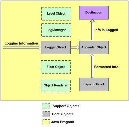 log4j - Core Objects - Blogs -  Programming Forum - Learn  Programming