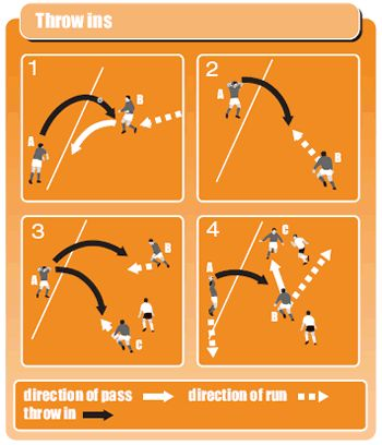 Soccer drills to work on your players throw in tactics