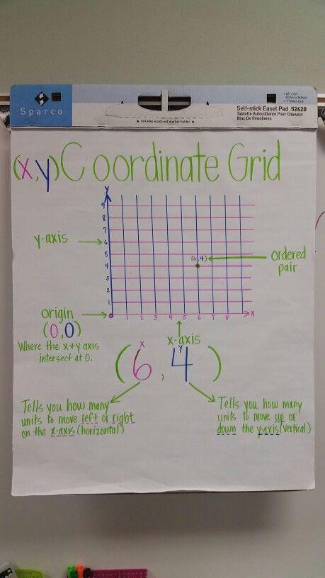 Coordinate grid anchor chart 5th grade math TEKS by: Monica Miller