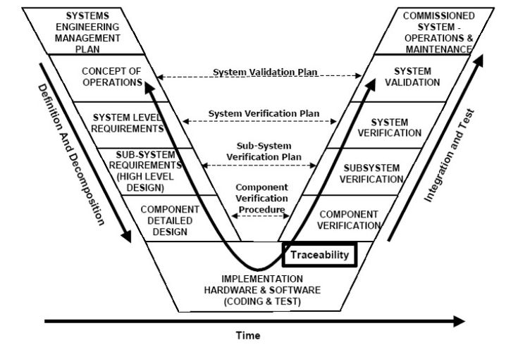 Model-Based System Engineering - Beyond Spreadsheets > ENGINEERING.com