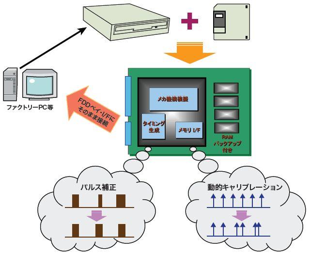 フロッピーディスクドライブ互換装置開発 -  高湿度、粉塵などの悪環境で使用されるフロッピーディスクドライブ(FDD)は、メディアやドライブの破損が多 く発生します。また、相次ぐFD、FDDの生産中止に伴い、装置の保守に影響が出始めたことから、メモリにデータを保存する シリコンFDDを開発しました。