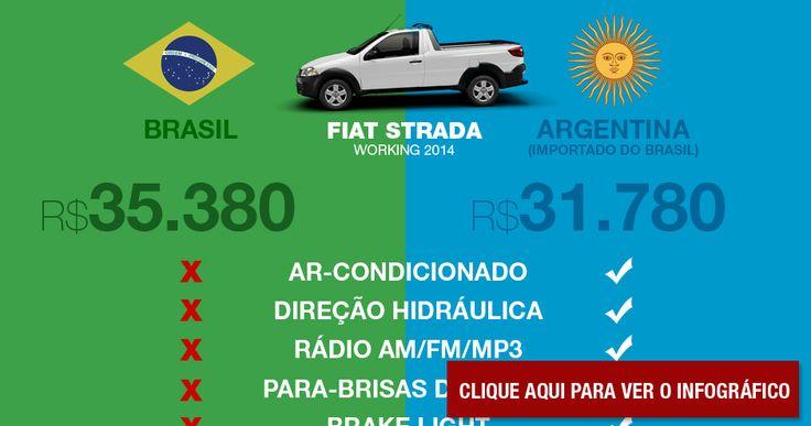 OStrada Working 2014 é o principal modelo exportado atualmente pela Fiat brasileira. Entre seus principais destinos, está a Argentina. Os modelos, no entanto, são bem diferentes. No Brasil, o motor é flex enquanto na Argentina é movido a gasolina. As diferenças não param por aí. O modelo disponível para os hermanos já vem equipado com […]