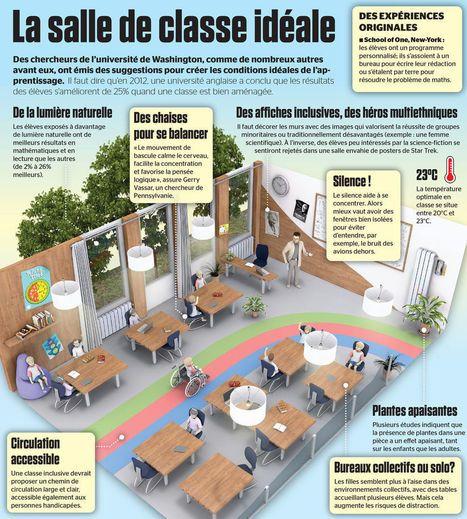 Est-ce que la classe idéale devrait ressembler à ça ? [image] | Édulogia | Vie numérique  à l'école - Académie Orléans-Tours | Scoop.it