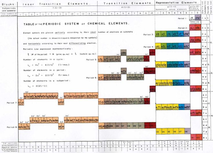 224 best tabla peridica images on pinterest periodic table mazurs periodic system of chemical elements 1969 urtaz Choice Image