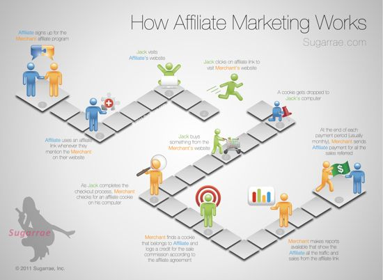 Ever wanted to know how Affiliate Marketing works? http://www.sugarrae.com has put together a very easy to read step-by-step infographic on how affiliate marketing works. Check out the Affiliate Summit Forum to learn more about affiliate marketing. http://forum.affiliatesummit.com/