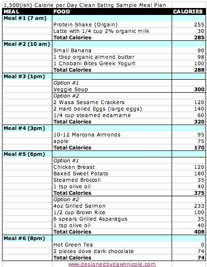 Clean Eating Plan with a Sample 1,500 Calorie Daily Menu ...