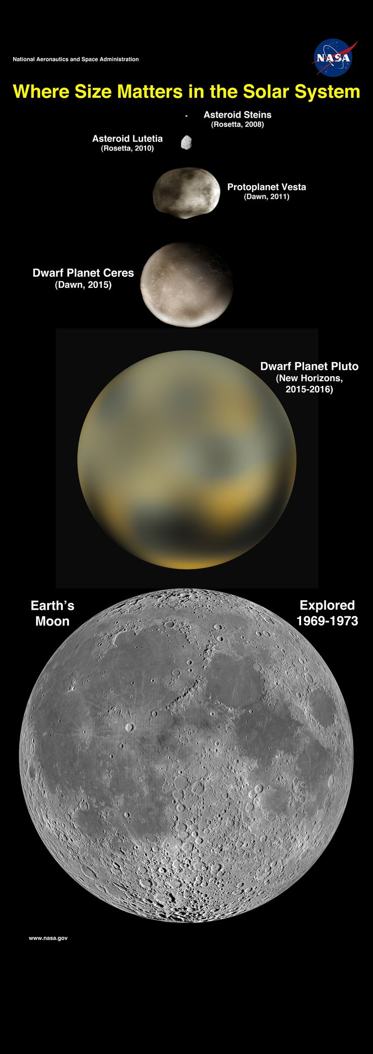 Where Size Matters in Our Solar System