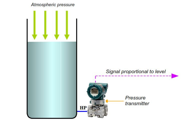 Otwórz tank Pomiar poziomu za pomocą przetwornika DP