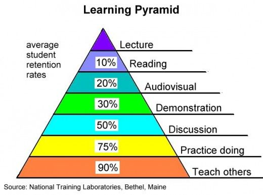 Learning Pyramid-- How Students Learn