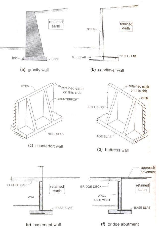 Pin On Retaining Wall Design