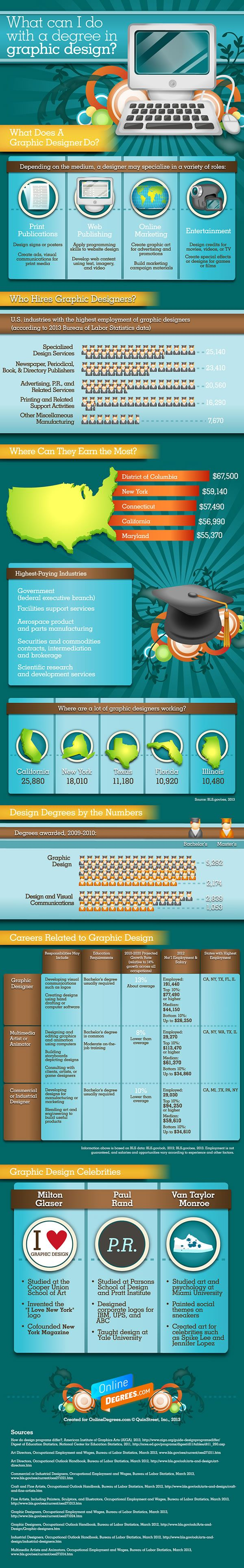 What Can I Do With A Degree In Graphic Design? Infographic Posted By  Creative Bloq