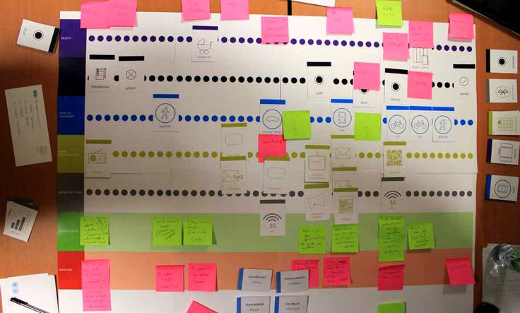 post it mapping