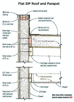Flats flat roof and building on pinterest for Sips panels canada