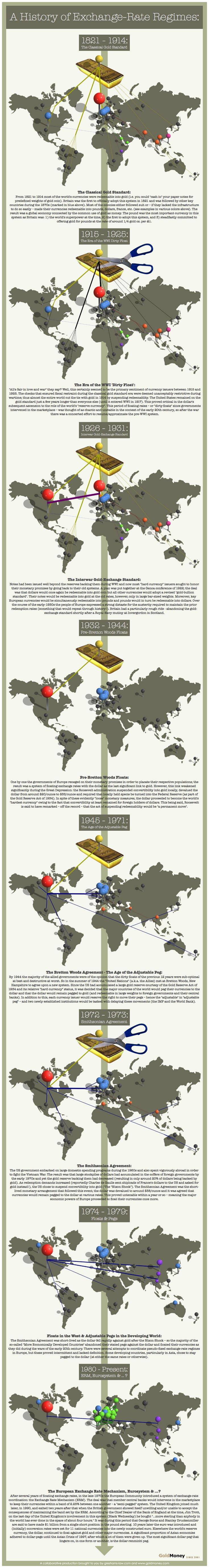 The Evolution Of The World's Currencies Since 1821 #Infographic