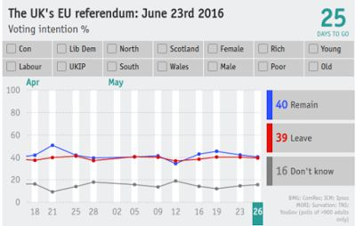 The political speculator's diary: The polls still have the UK's referendum close but the betting market doesn't