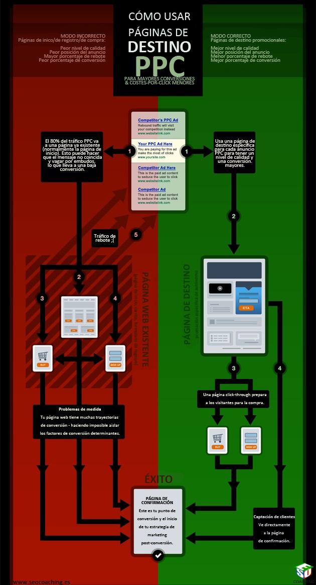 ¿Cómo se deben utilizar las páginas #PPC?    @SEO_Noticias te lo cuenta