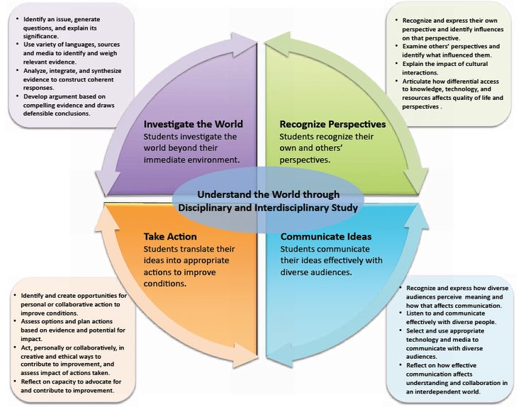 using cultural competency in nursing practice University of massachusetts amherst scholarworks@umass amherst doctor of nursing practice (dnp) projects college of nursing 2016 increasing cultural awareness and competency in.