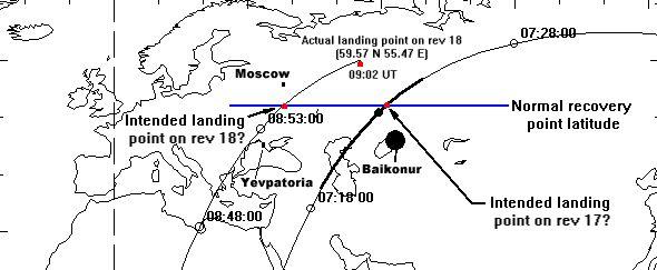 La cápsula espacial de Alexei Leonov, el primer hombre en dar un paseo espacial, el Voskhod 2, se perdió en un bosque nevado de abedules en los Urales al aterrizar (falló el piloto automático). Los 2 astronautas tuvieron que pasar la noche a -30 ºC, adentro de la cápsula para protegerse de los lobos y osos, agresivos por ser la temporada de apareamiento. Fueron rescatados 48 horas después del aterrizaje, por las dificultades para acceder a la zona en helicóptero.