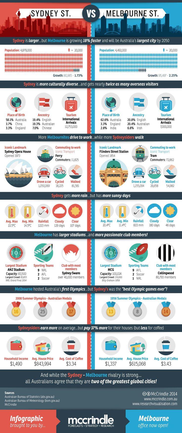 Sydney Vs Melbourne in infographic form.