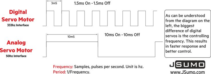 Digital vs Analog Servos. Same size digital servos give better control due to faster signal process.Check JS servos: http://www.jsumo.com/servo-motors