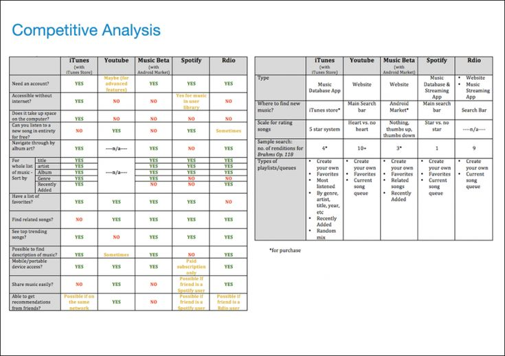 Competitor Analysis Template Free Image collections - Template - competitor analysis example