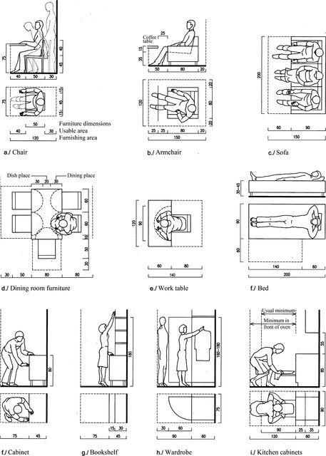 Important spatial requirements for furniture (With images