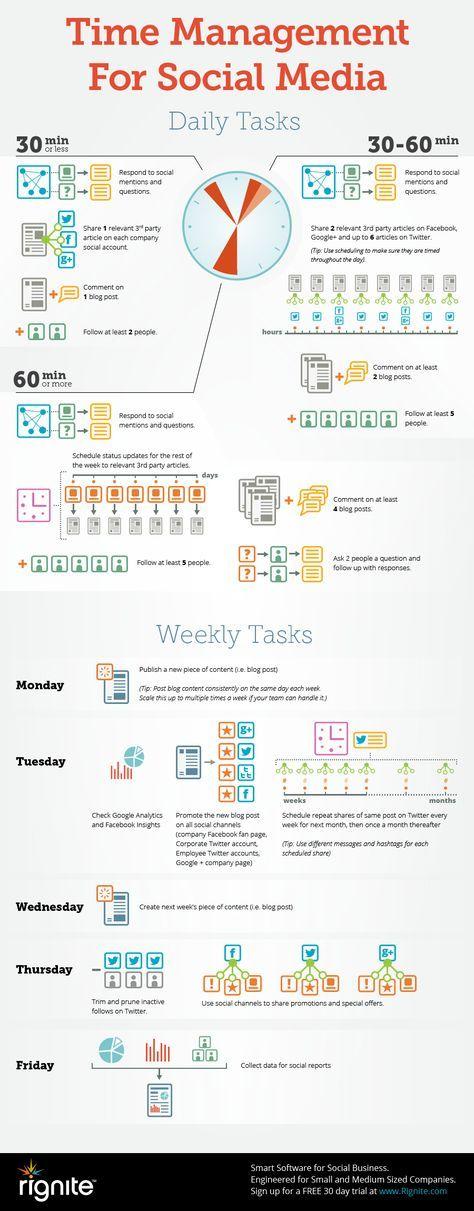 Infographic: Time Management for Social Media