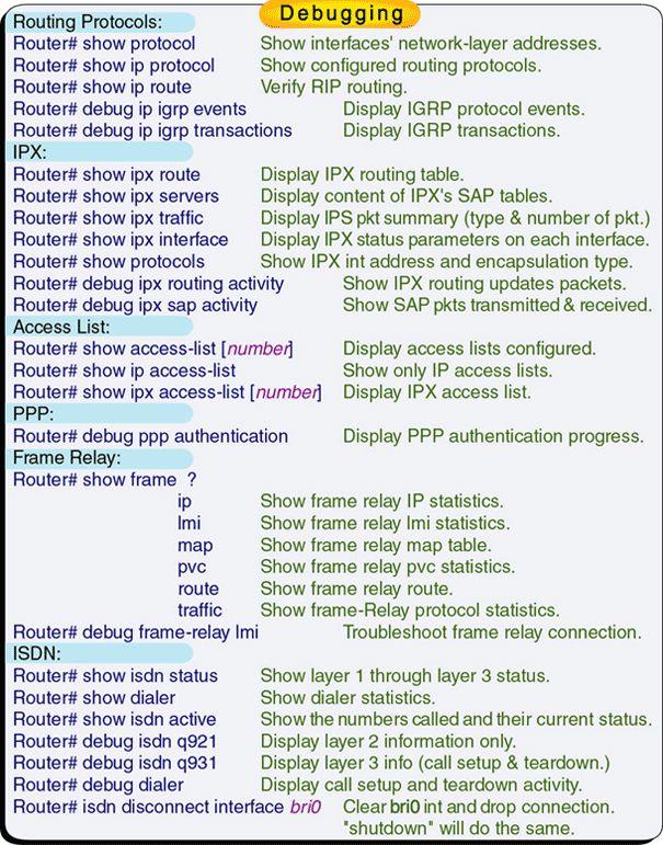 CCNA Debugging Commands