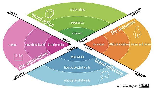 model corporate brands, deze laat de relatie tussen de organisatie en de gebruiken zien en de relatie tussen de marketeer en de productontwikkelaar