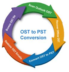 Without any harm you can recover all types of OST file and convert OST to PST data. http://www.howtorecoverosttopst.osttopst.info/