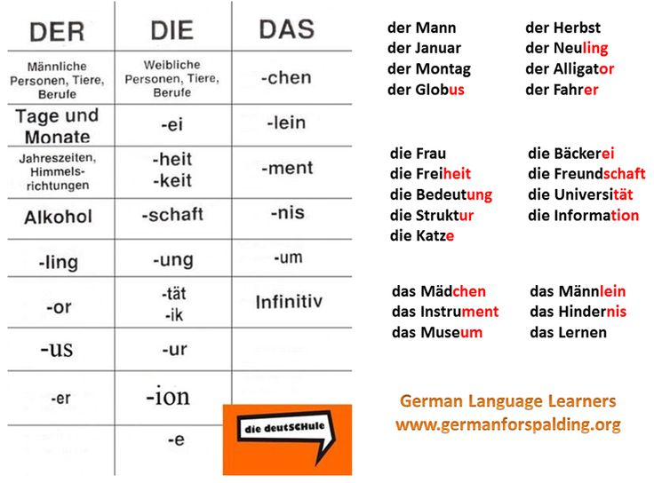 der, die, das Deutsche Sprache Pinterest Language