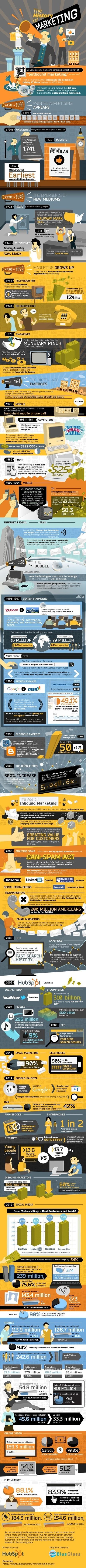 The-History-Of-Marketing