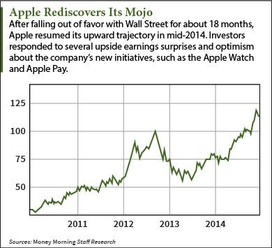 Apple stock forecast 2015