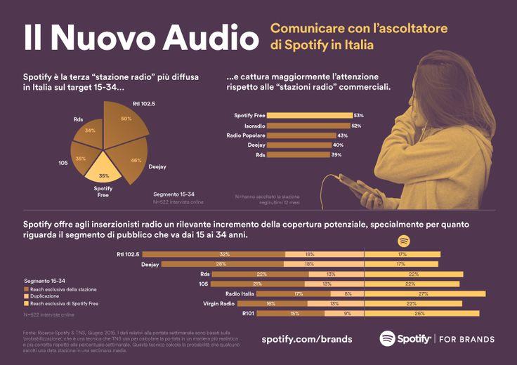 #Spotify intercetta nuovi# target rispetto alle #radio e presenta il media planning #tool #Galileo | #Musica