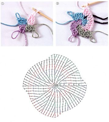 Istruzioni e schema per fare spirali con diversi colori a uncinetto.  Le istruzioni le trovate nel blog di Cinzia, Sul filo della fantasia.  Vai al Tutorial con le istruzi...