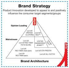 branding strategies luxury fashion market Learn how fashion and luxury companies work and understand their brands, products, retail, and communication strategies travel through business models, international development, and product categories with industry influent experts.