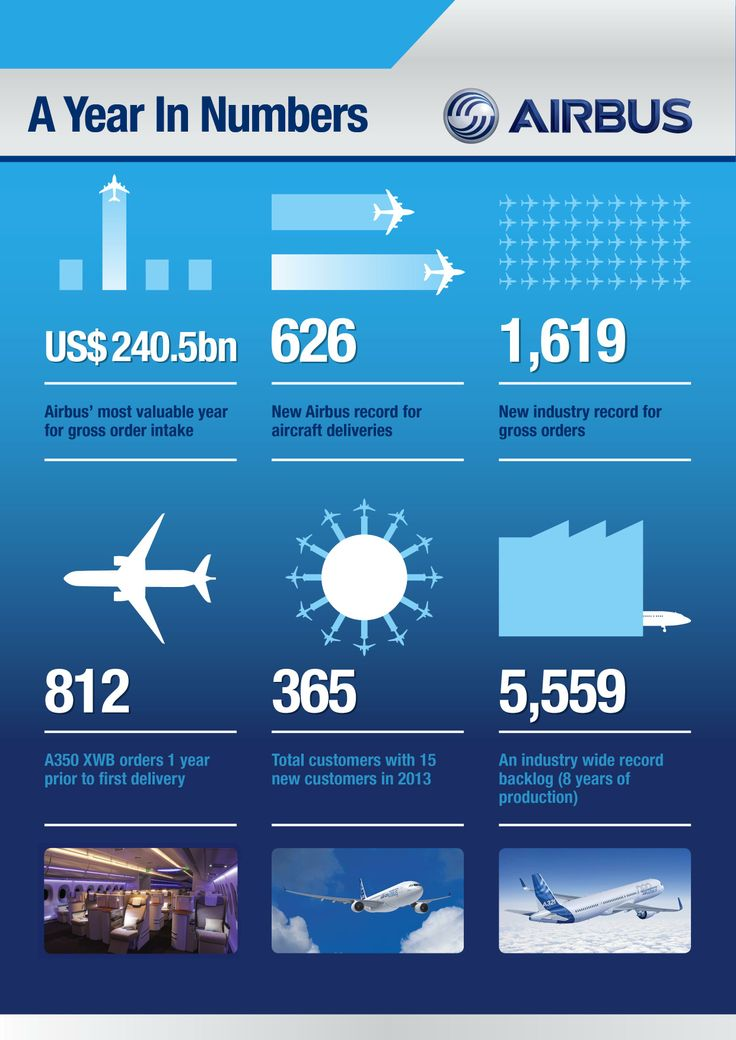 Airbus: A Year in Numbers (2013)